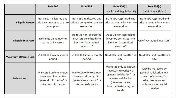 Reg D Comparison Chart
