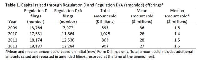 SEC Report Capital Reg D Offerings
