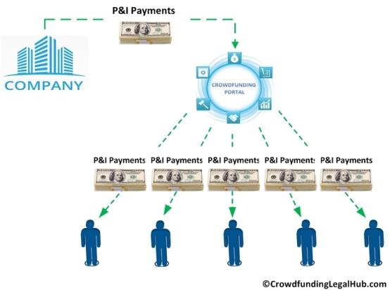 Debt Payment Chart