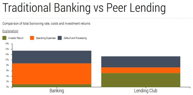 Bank v p2p