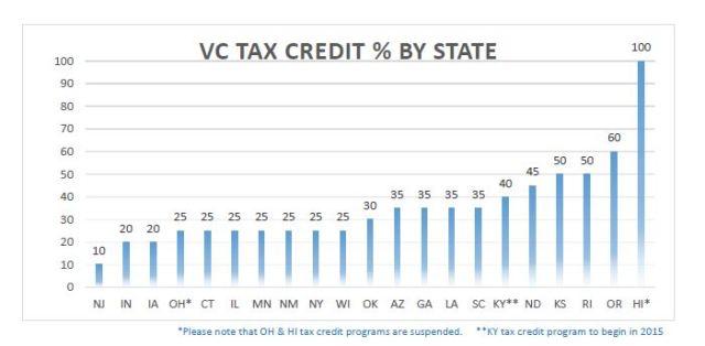 Credit Percentage